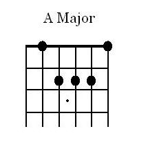 A Major Open Chord for Guitar