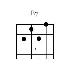 B7 Open Chord for Guitar