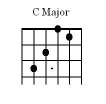 C Major Open Chord