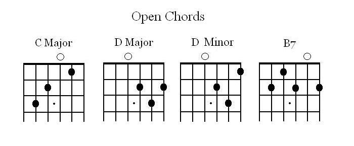 Guitar Chord Resource